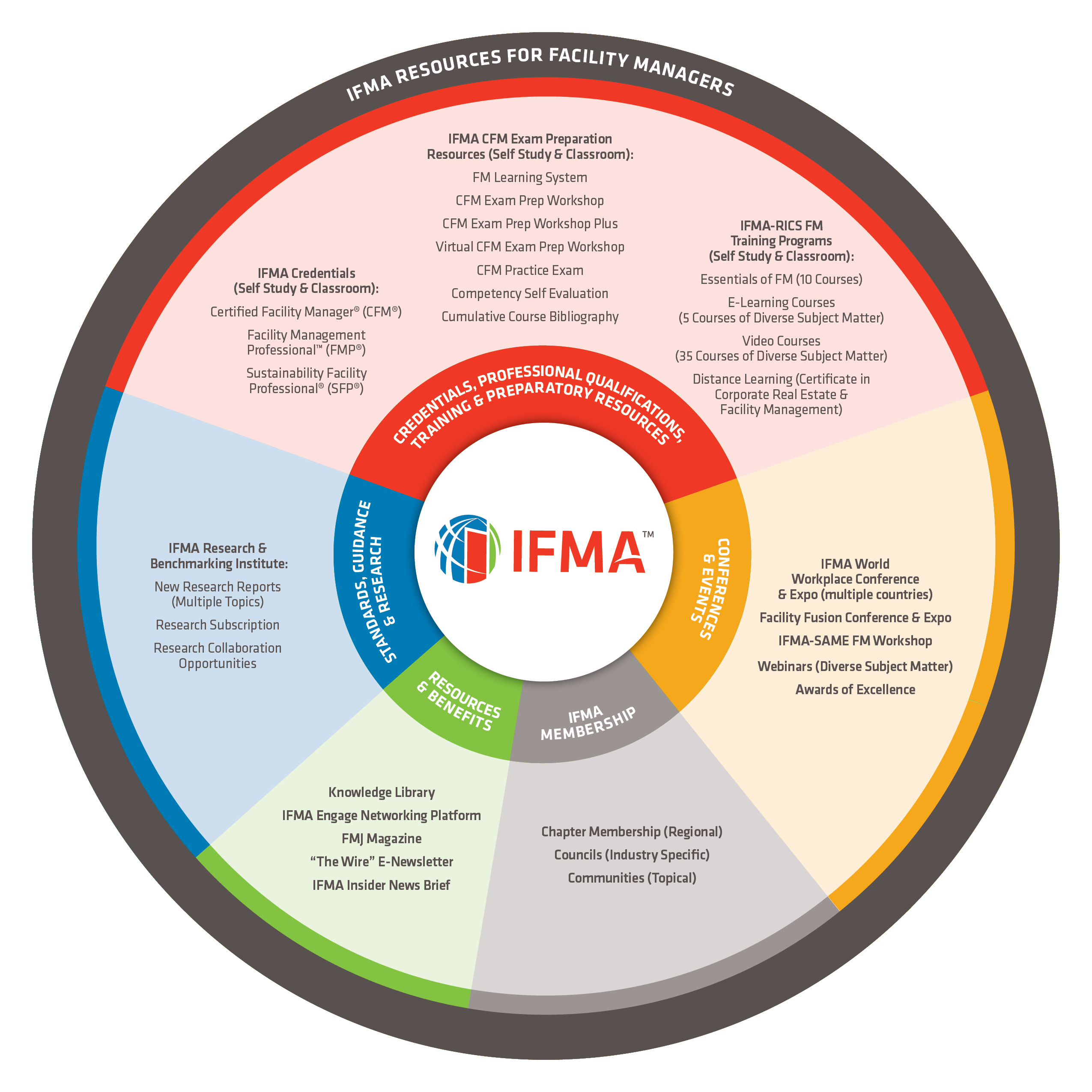 IFMA Resources For Facility Managers