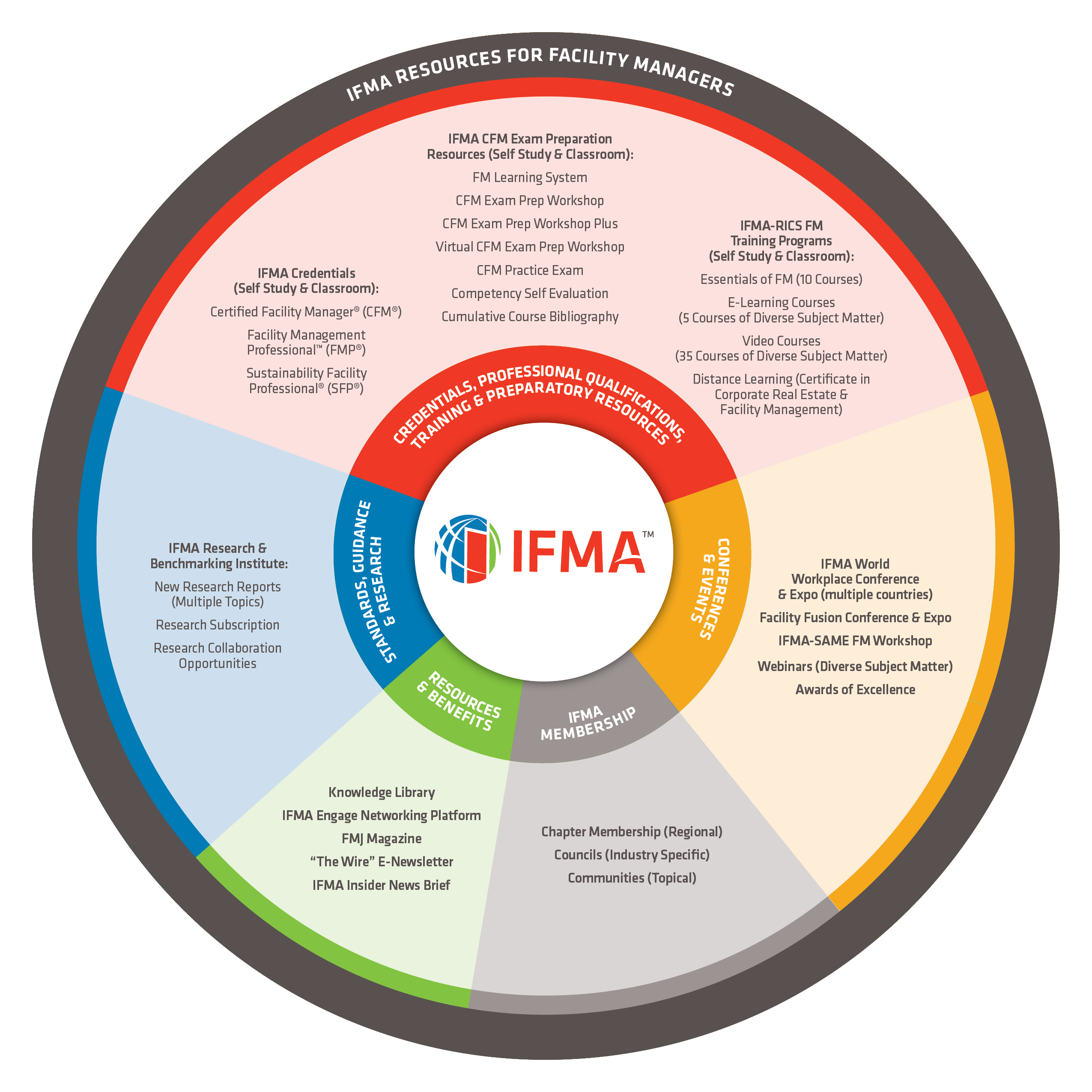 What Is Fm Definition Of Facility Management