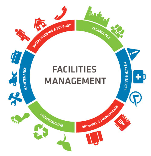 What is FM - Definition of Facility Management