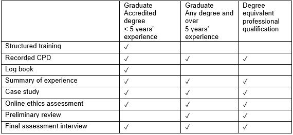MRICS Assessment of Professional Competence (APC) Judgement