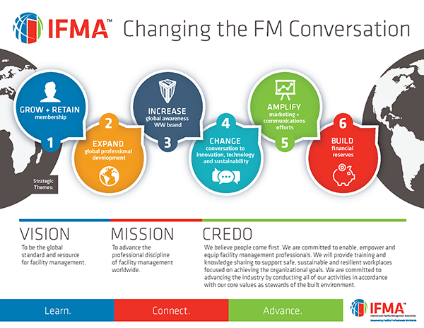IFMA Strategy Plan 2019